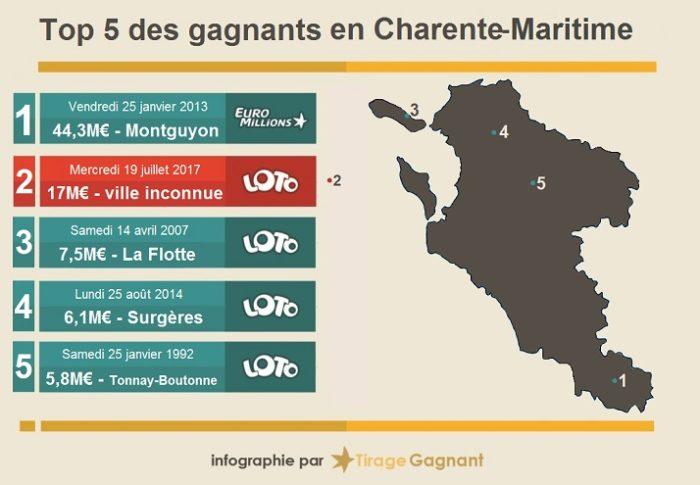 Top 5 des gagnants de loterie en Charente Maritime