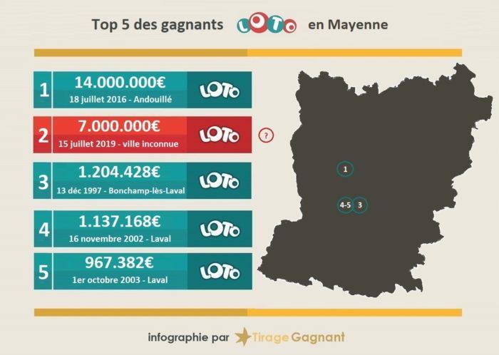 Top 5 des gagnants Loto en Mayenne